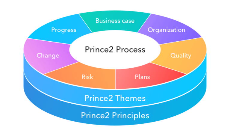 How to Become a Master prince2 Project Manager