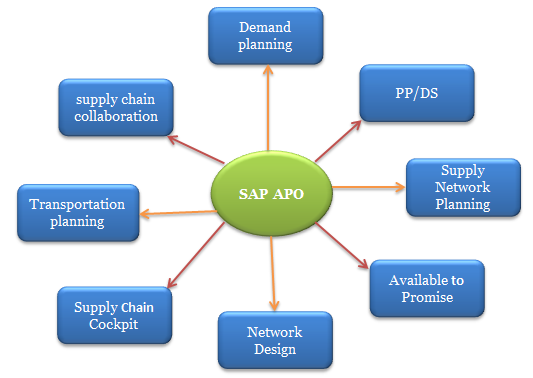 UNDERSTANDING MORE ABOUT SAP APO