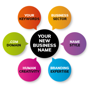 Why Should You use a Professional Name Generator Service?